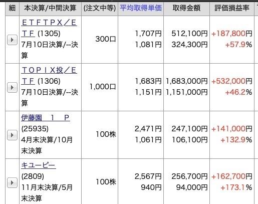 日本株の実績
