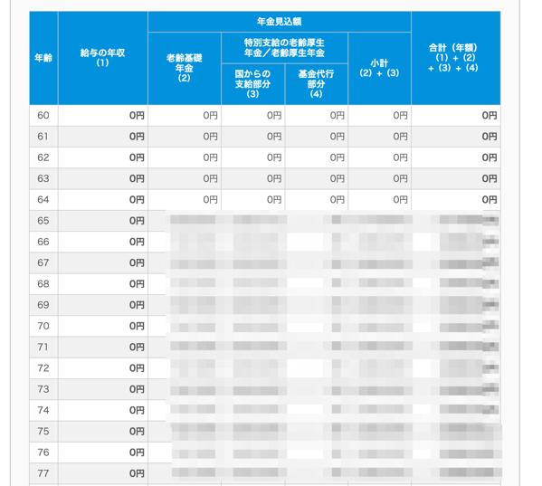 日本年金機構 ねんきんネット 年金見込額試算 試算結果照会