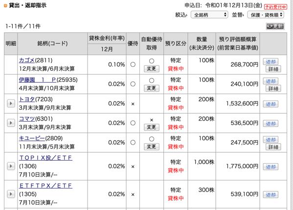 貸株サービス カブコム証券