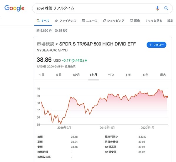 Spyd 株価 リアルタイム Google 検索