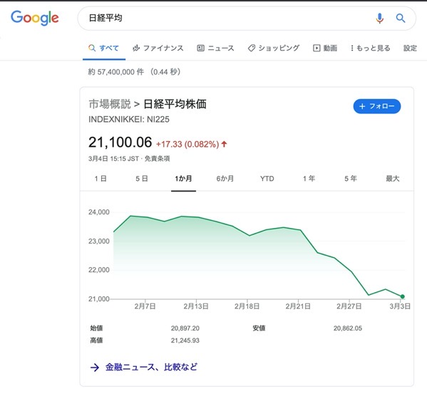 日経平均 Google 検索