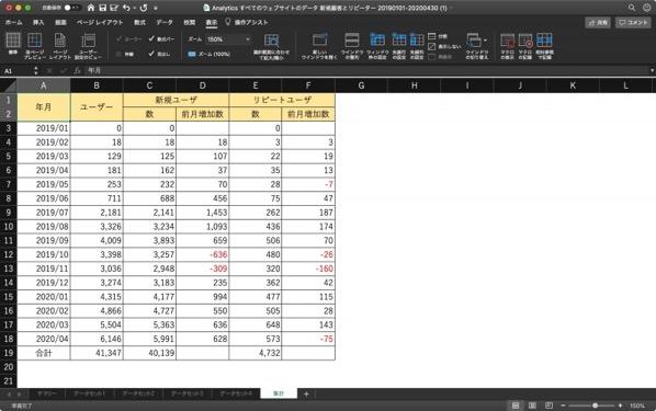 新規ユーザーとリピートユーザの集計表