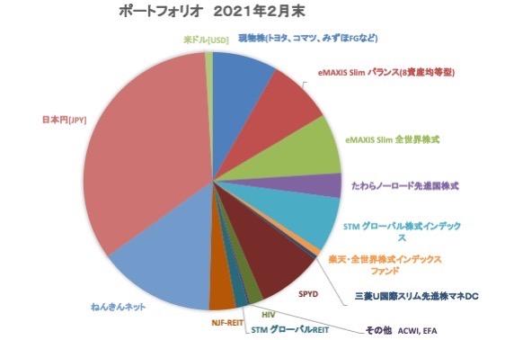 資産形成2021年2月(グラフ)